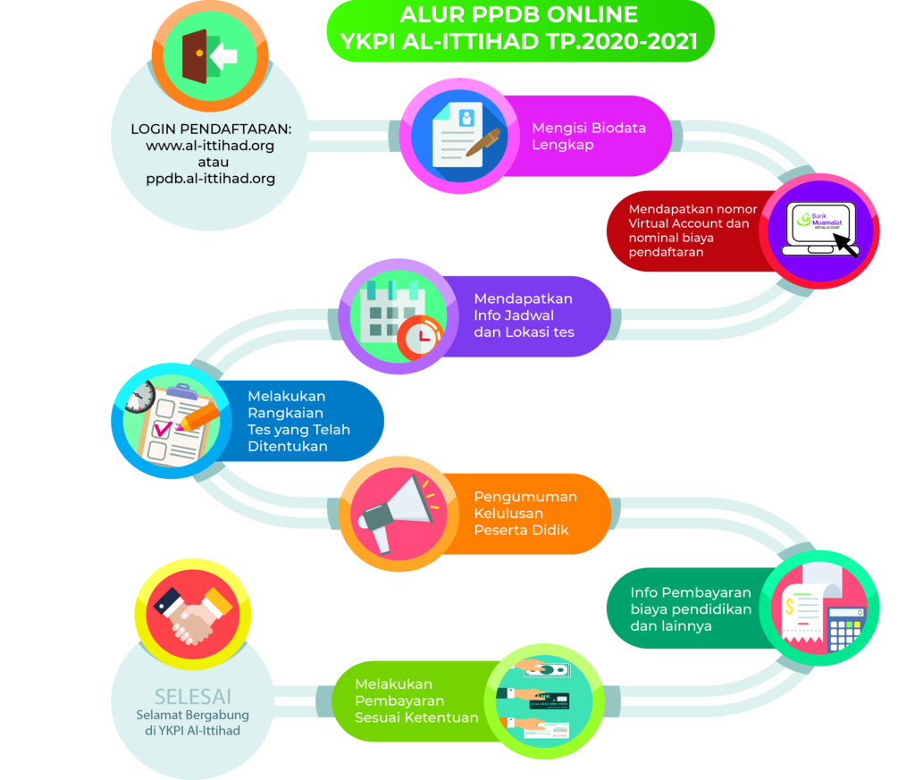 Alur PPDB Online TA.2020/2021